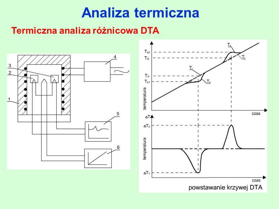 Termiczna analiza różnicowa DTA
