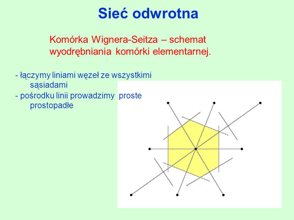 Sieć odwrotna Komórka Wignera-Seitza – schemat wyodrębniania komórki elementarnej. - łączymy liniami węzeł ze wszystkimi sąsiadami.