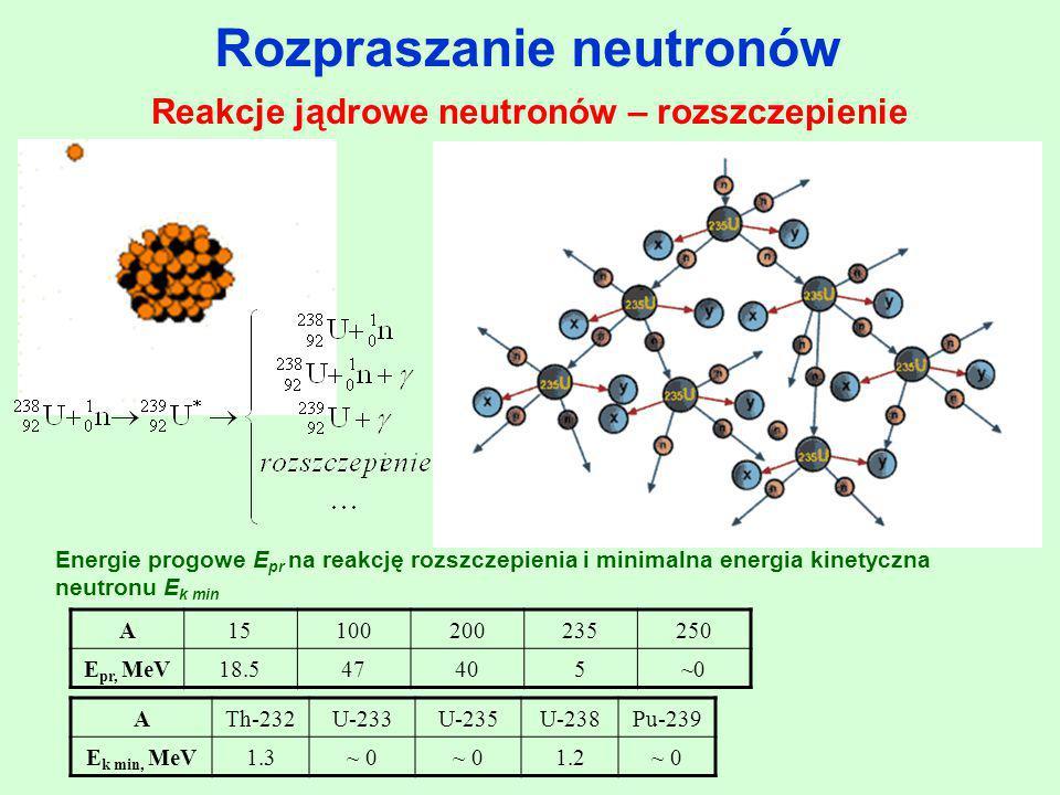 Rozpraszanie neutronów Reakcje jądrowe neutronów – rozszczepienie
