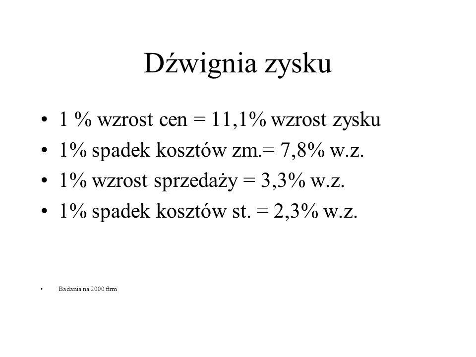 Dźwignia zysku 1 % wzrost cen = 11,1% wzrost zysku