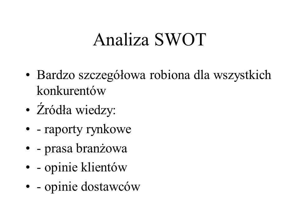 Analiza SWOT Bardzo szczegółowa robiona dla wszystkich konkurentów