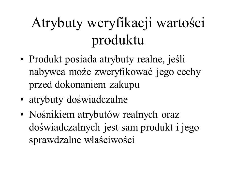 Atrybuty weryfikacji wartości produktu