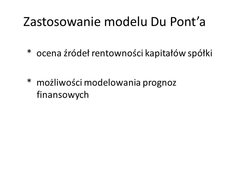 Zastosowanie modelu Du Pont'a