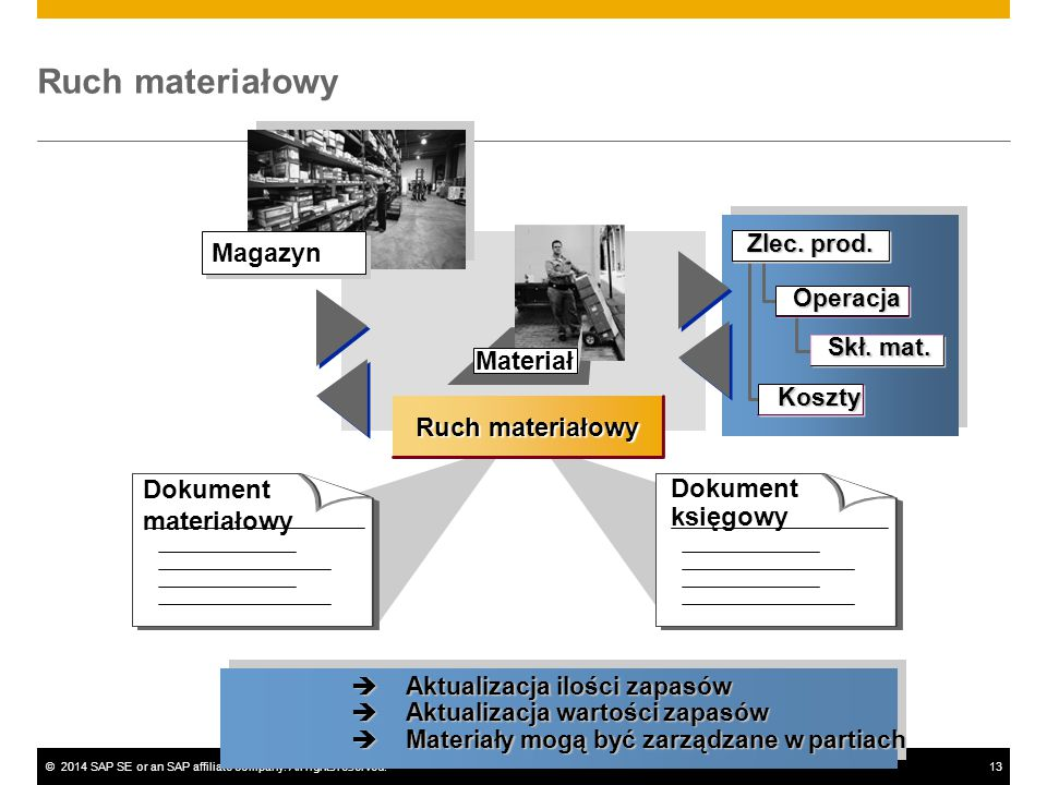 Ruch materiałowy Magazyn Materiał Ruch materiałowy