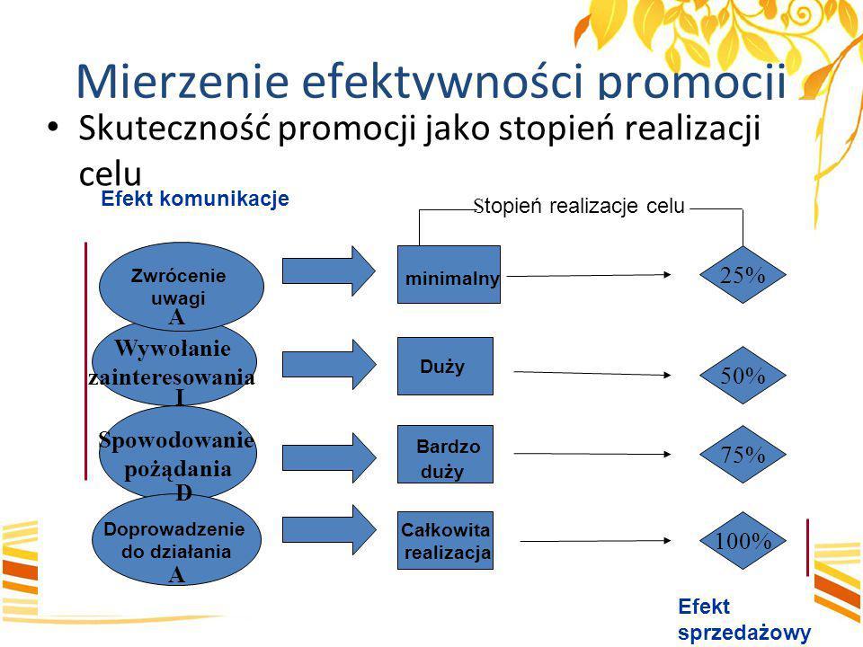 Mierzenie efektywności promocji