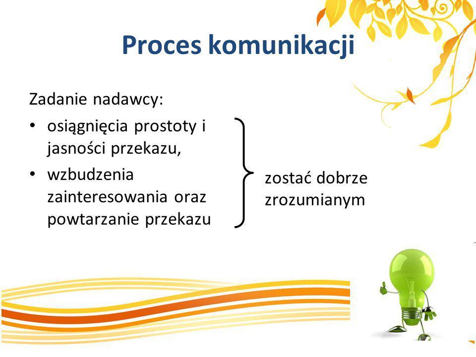 Proces komunikacji Zadanie nadawcy: