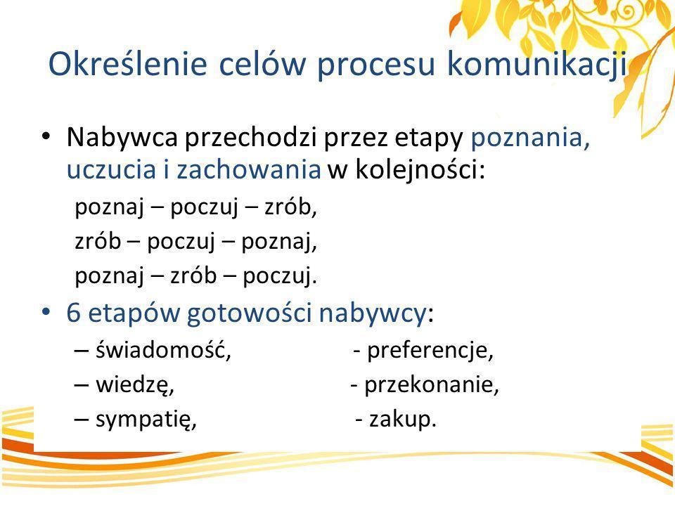 Określenie celów procesu komunikacji