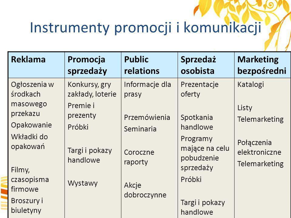 Instrumenty promocji i komunikacji