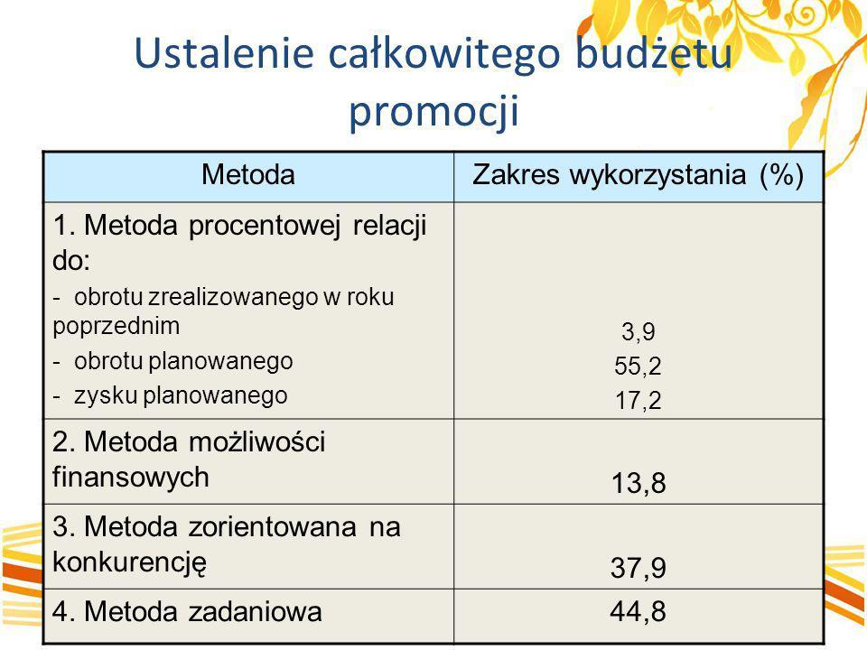 Ustalenie całkowitego budżetu promocji