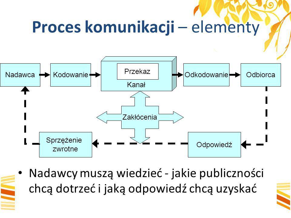 Proces komunikacji – elementy