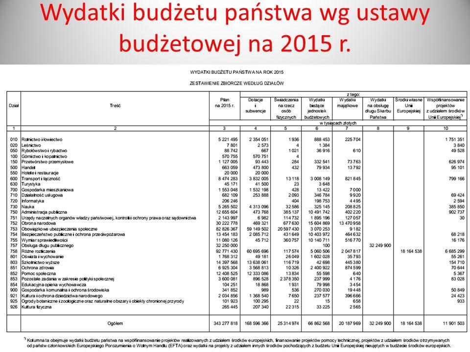 Wydatki budżetu państwa wg ustawy budżetowej na 2015 r.
