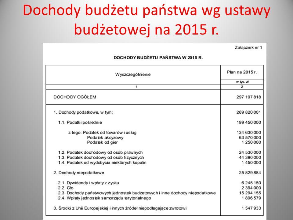 Dochody budżetu państwa wg ustawy budżetowej na 2015 r.