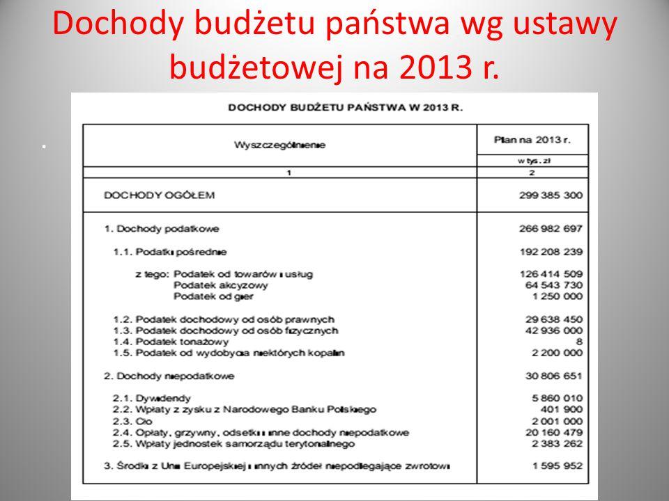 Dochody budżetu państwa wg ustawy budżetowej na 2013 r.