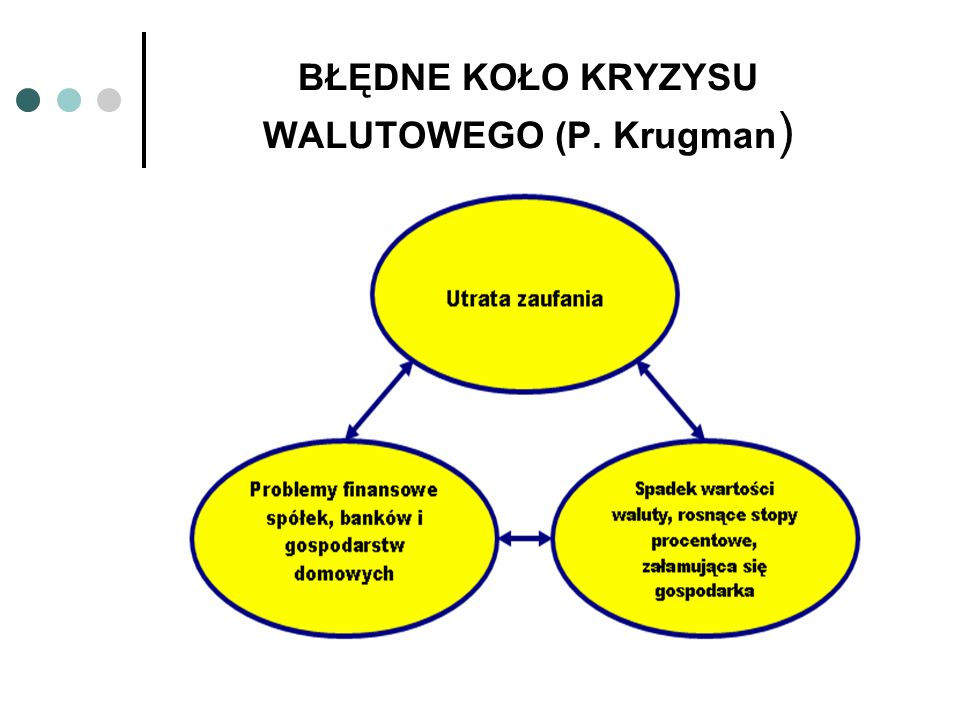 BŁĘDNE KOŁO KRYZYSU WALUTOWEGO (P. Krugman)