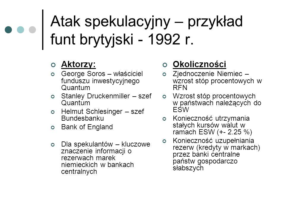 Atak spekulacyjny – przykład funt brytyjski - 1992 r.