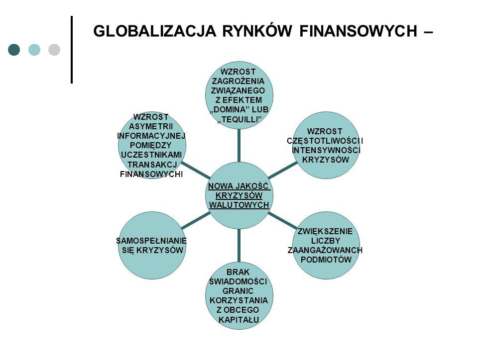 GLOBALIZACJA RYNKÓW FINANSOWYCH –