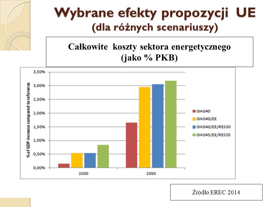 Wybrane efekty propozycji UE (dla różnych scenariuszy)