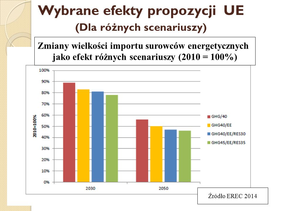 Wybrane efekty propozycji UE
