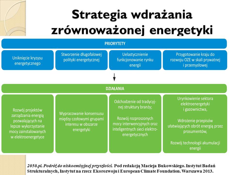 Strategia wdrażania zrównoważonej energetyki