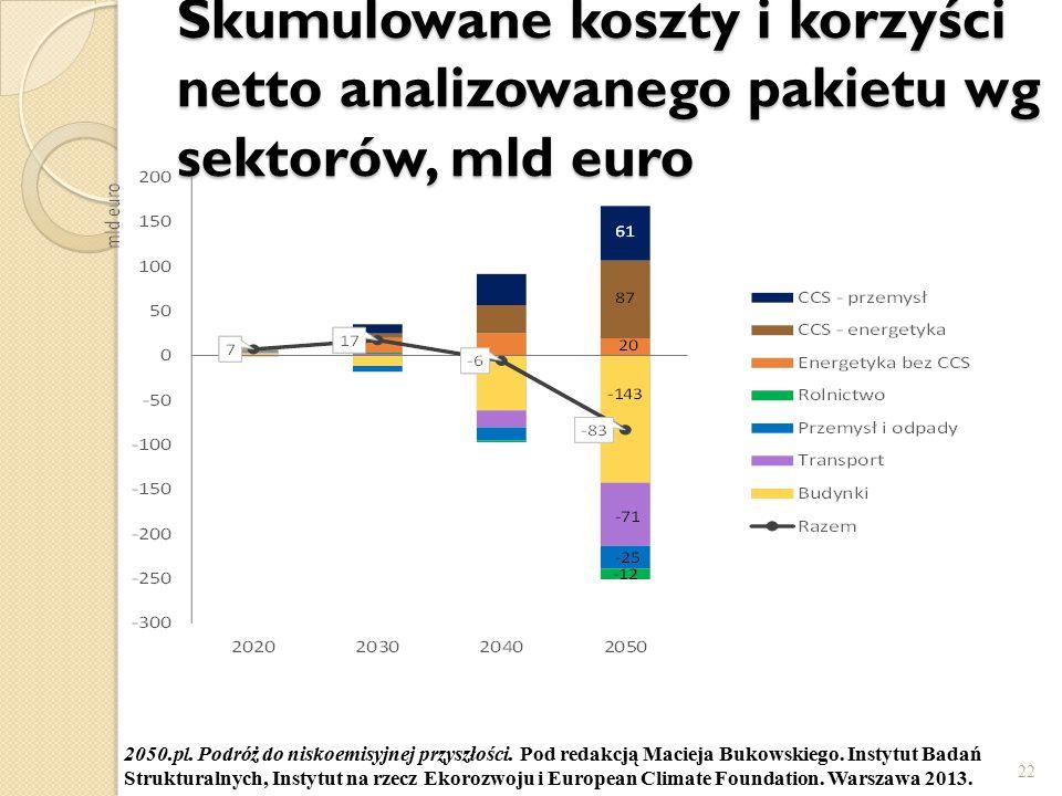 Skumulowane koszty i korzyści netto analizowanego pakietu wg sektorów, mld euro
