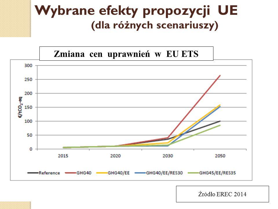 (dla różnych scenariuszy) Zmiana cen uprawnień w EU ETS