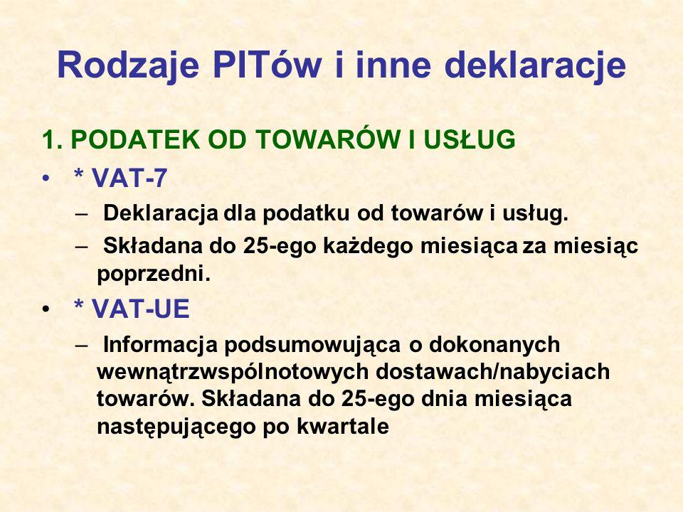 Rodzaje PITów i inne deklaracje
