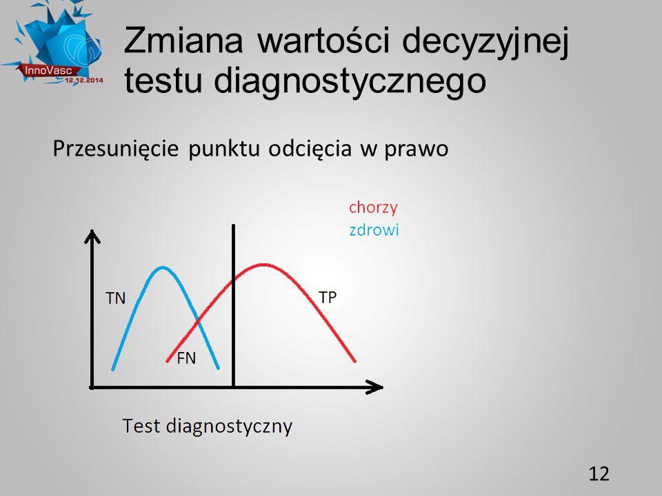 Zmiana wartości decyzyjnej testu diagnostycznego