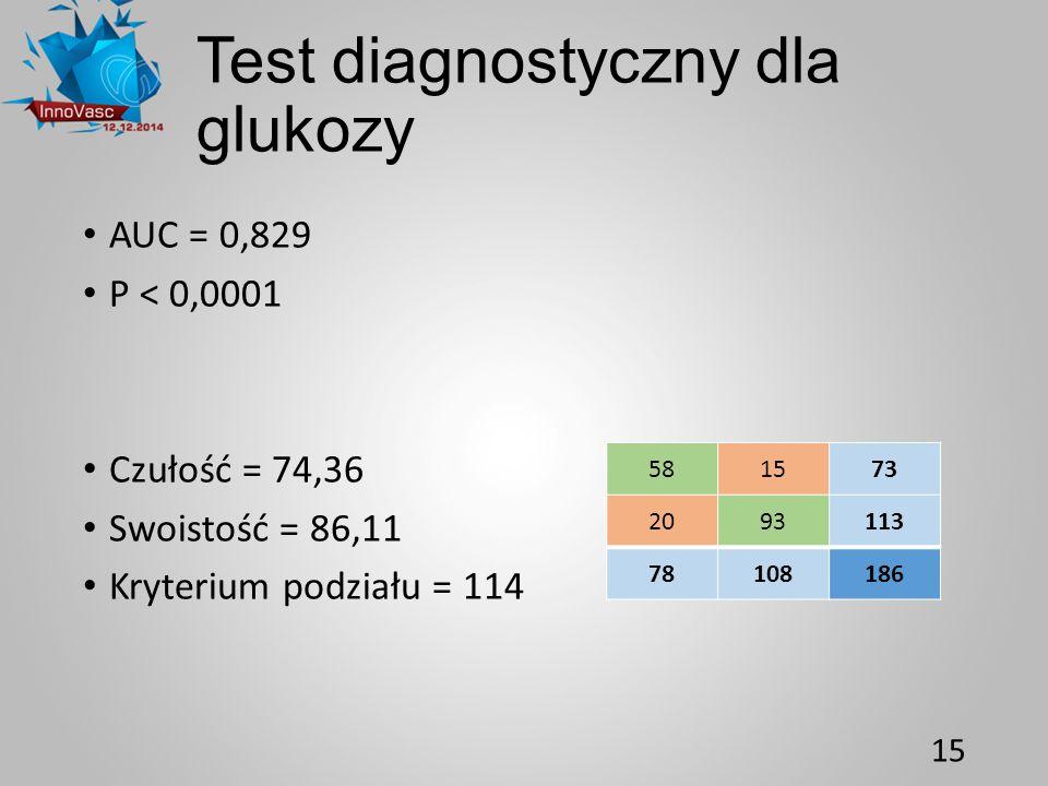 Test diagnostyczny dla glukozy