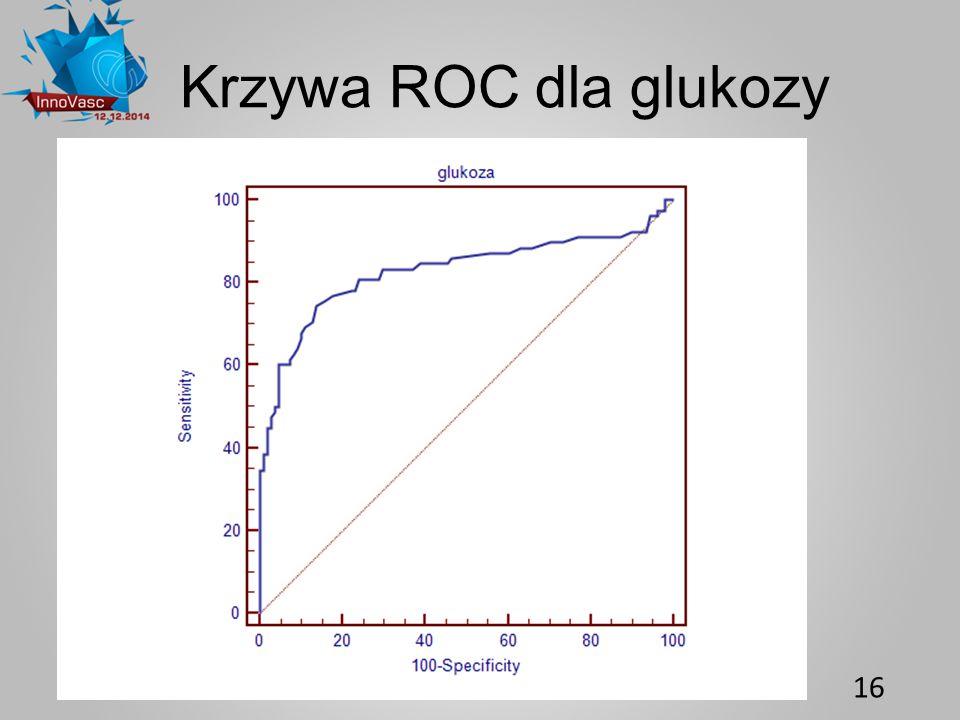 Krzywa ROC dla glukozy