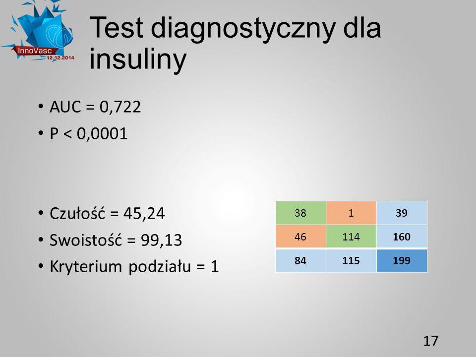 Test diagnostyczny dla insuliny