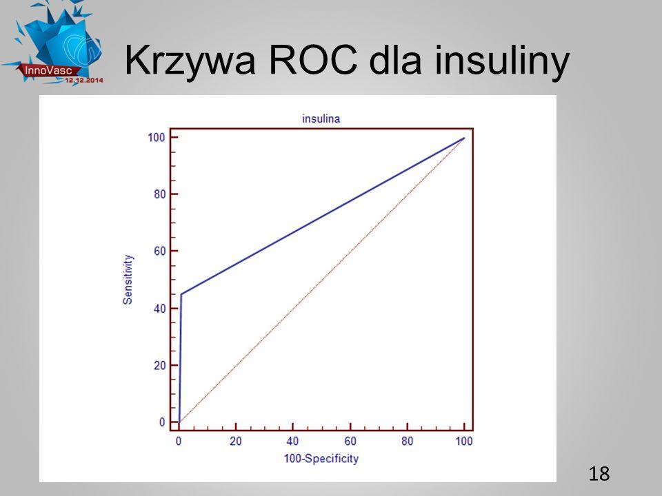 Krzywa ROC dla insuliny