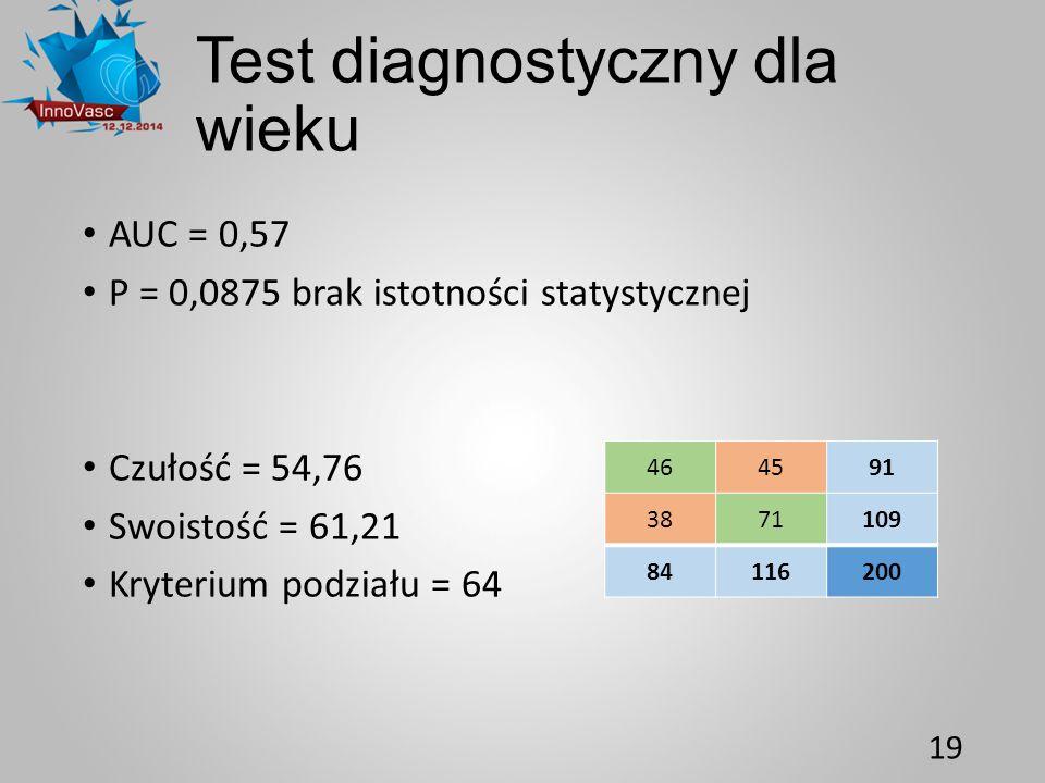 Test diagnostyczny dla wieku