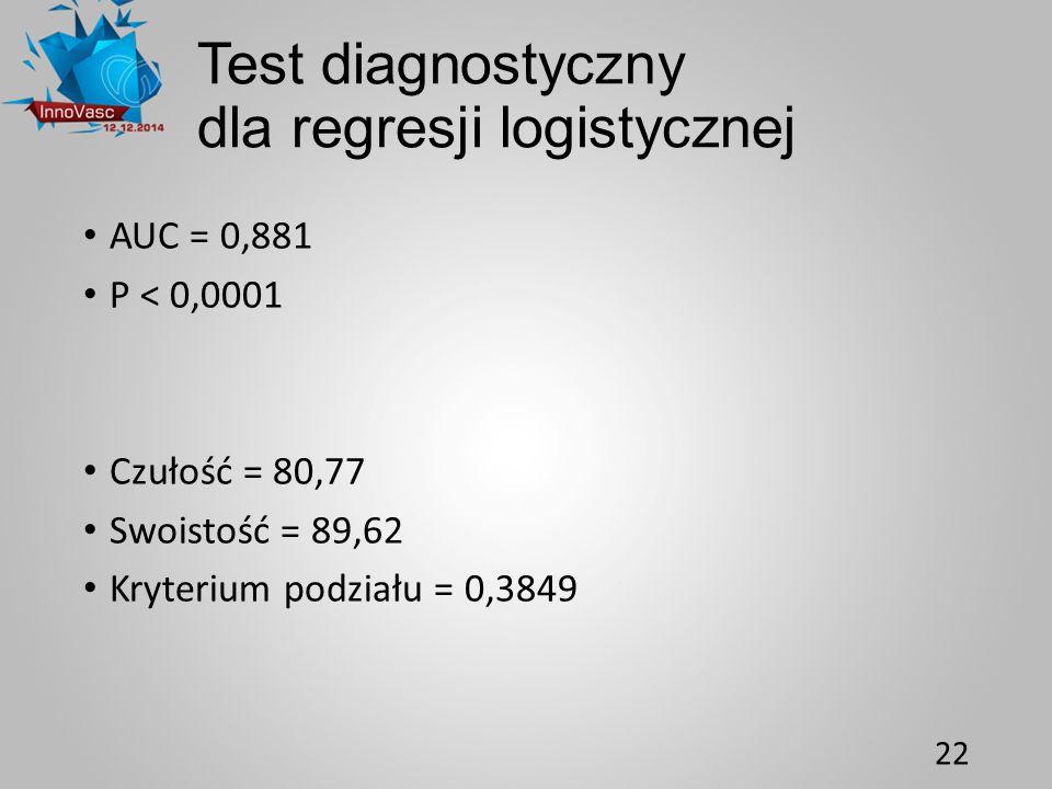 Test diagnostyczny dla regresji logistycznej