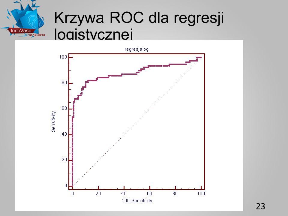 Krzywa ROC dla regresji logistycznej