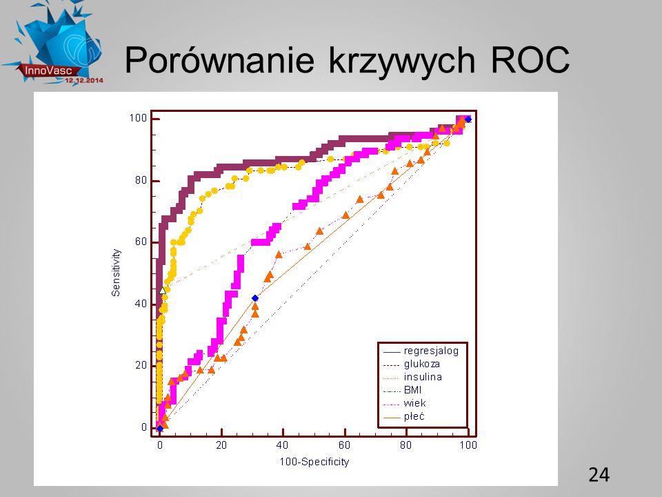 Porównanie krzywych ROC