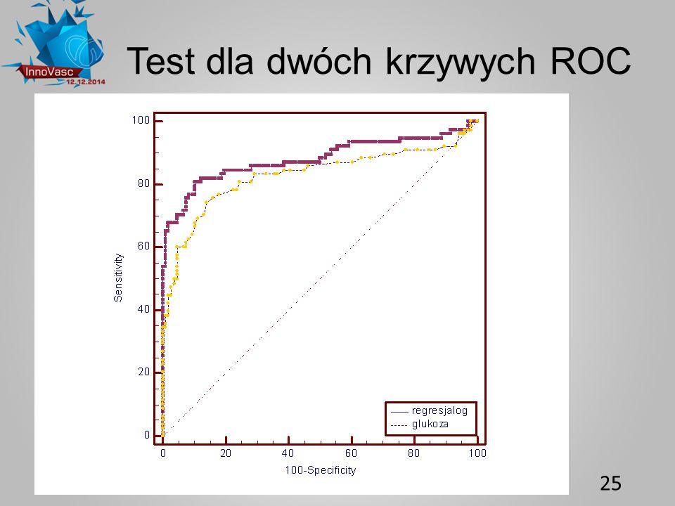Test dla dwóch krzywych ROC