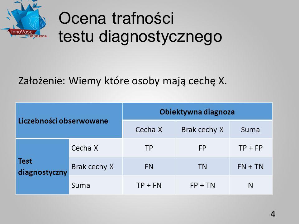 Ocena trafności testu diagnostycznego