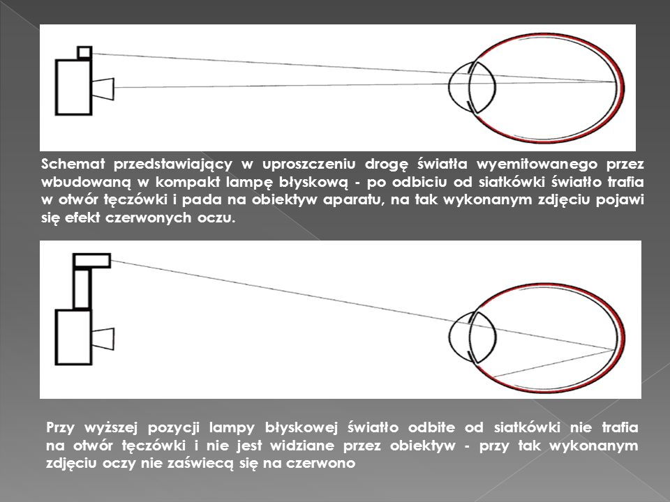Schemat przedstawiający w uproszczeniu drogę światła wyemitowanego przez wbudowaną w kompakt lampę błyskową - po odbiciu od siatkówki światło trafia w otwór tęczówki i pada na obiektyw aparatu, na tak wykonanym zdjęciu pojawi się efekt czerwonych oczu.