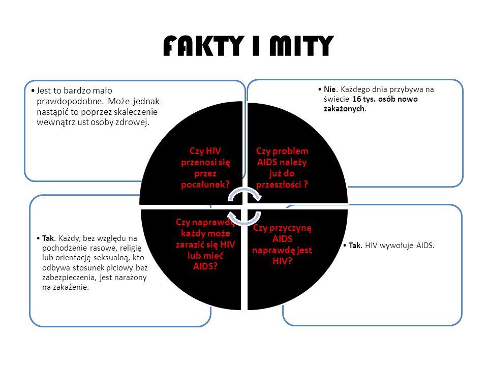 FAKTY I MITY Czy HIV przenosi się przez pocałunek