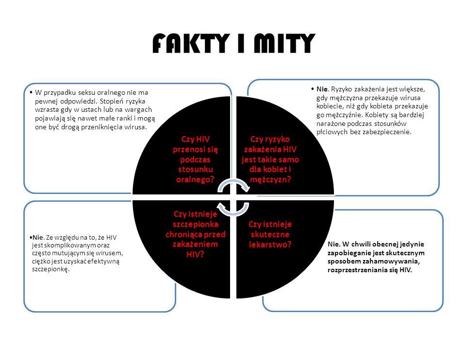 FAKTY I MITY Czy HIV przenosi się podczas stosunku oralnego
