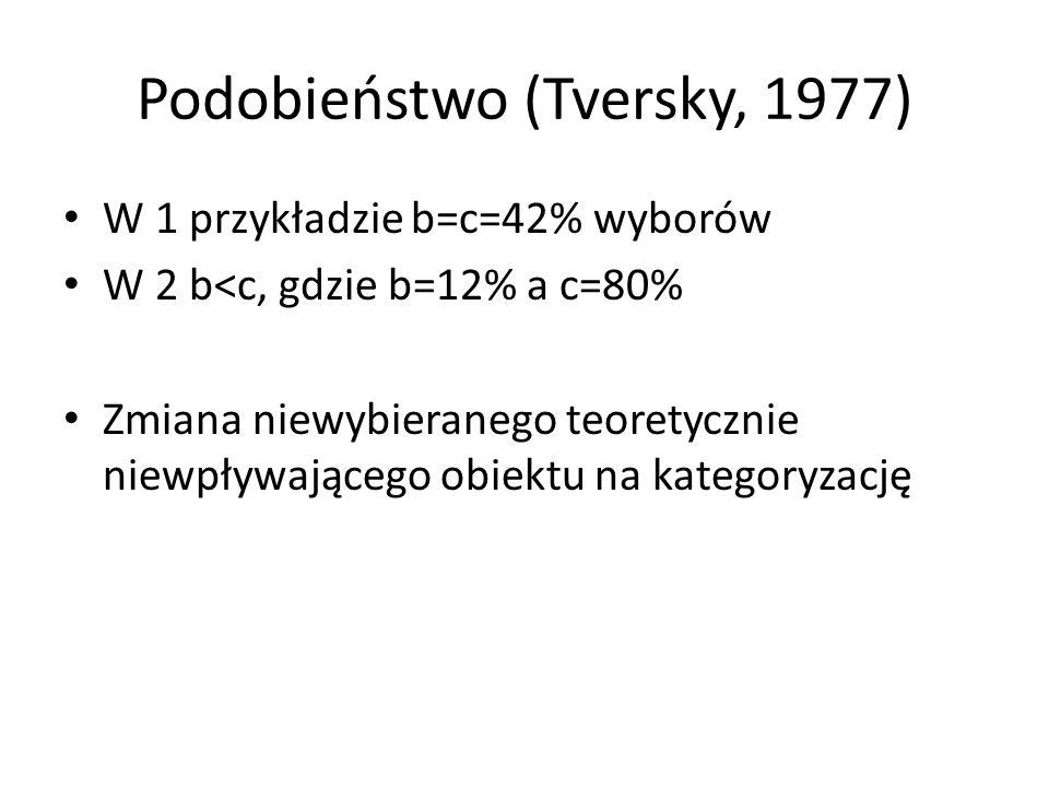 Podobieństwo (Tversky, 1977)