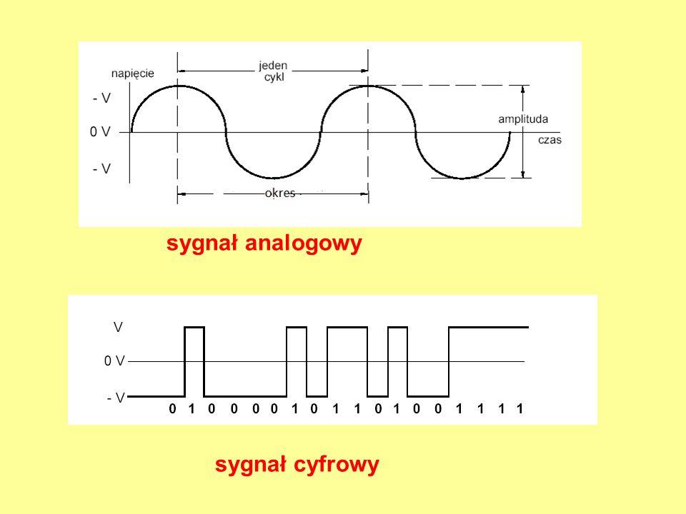 sygnał analogowy sygnał cyfrowy