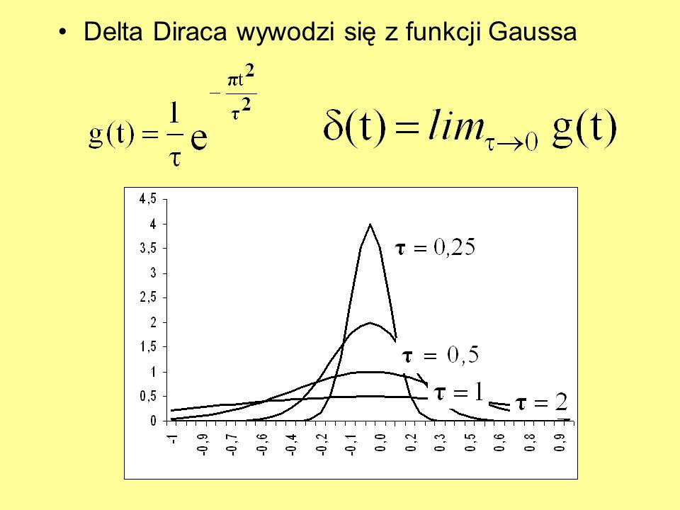 Delta Diraca wywodzi się z funkcji Gaussa