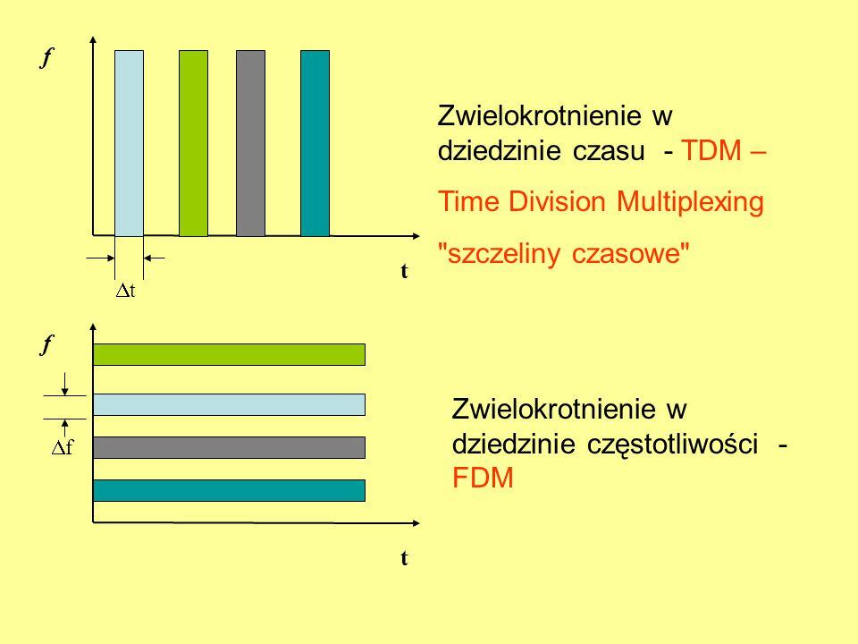 Zwielokrotnienie w dziedzinie czasu - TDM – Time Division Multiplexing