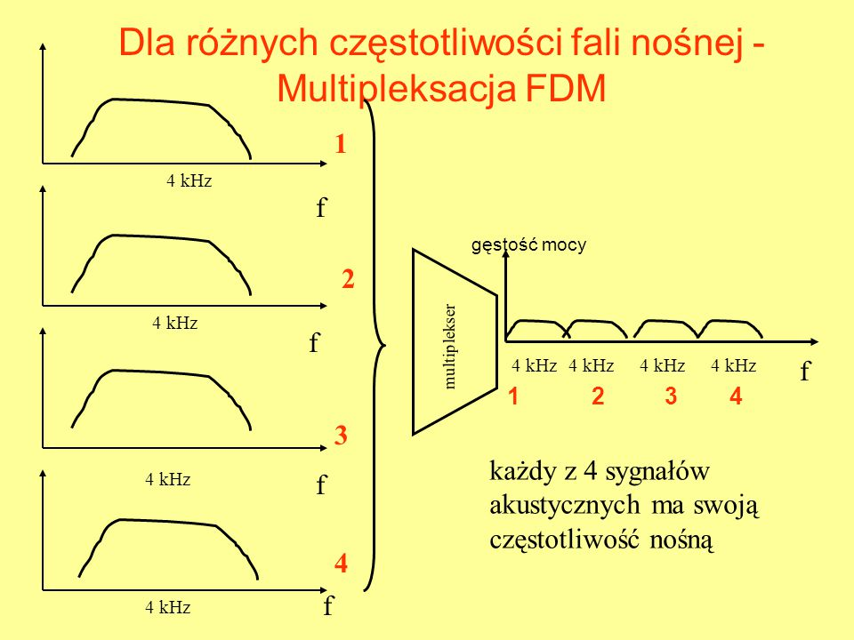 Dla różnych częstotliwości fali nośnej - Multipleksacja FDM