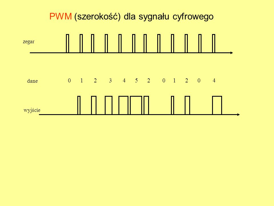 PWM (szerokość) dla sygnału cyfrowego