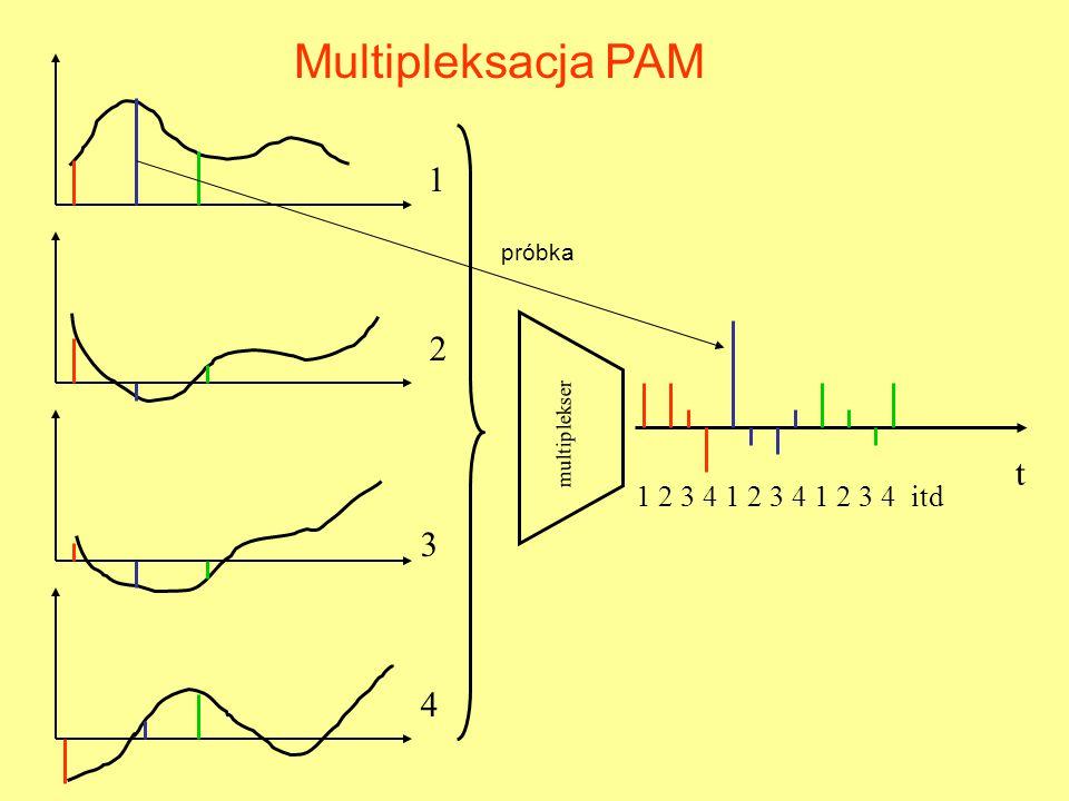 Multipleksacja PAM 1 2 t 3 4 1 2 3 4 1 2 3 4 1 2 3 4 itd próbka