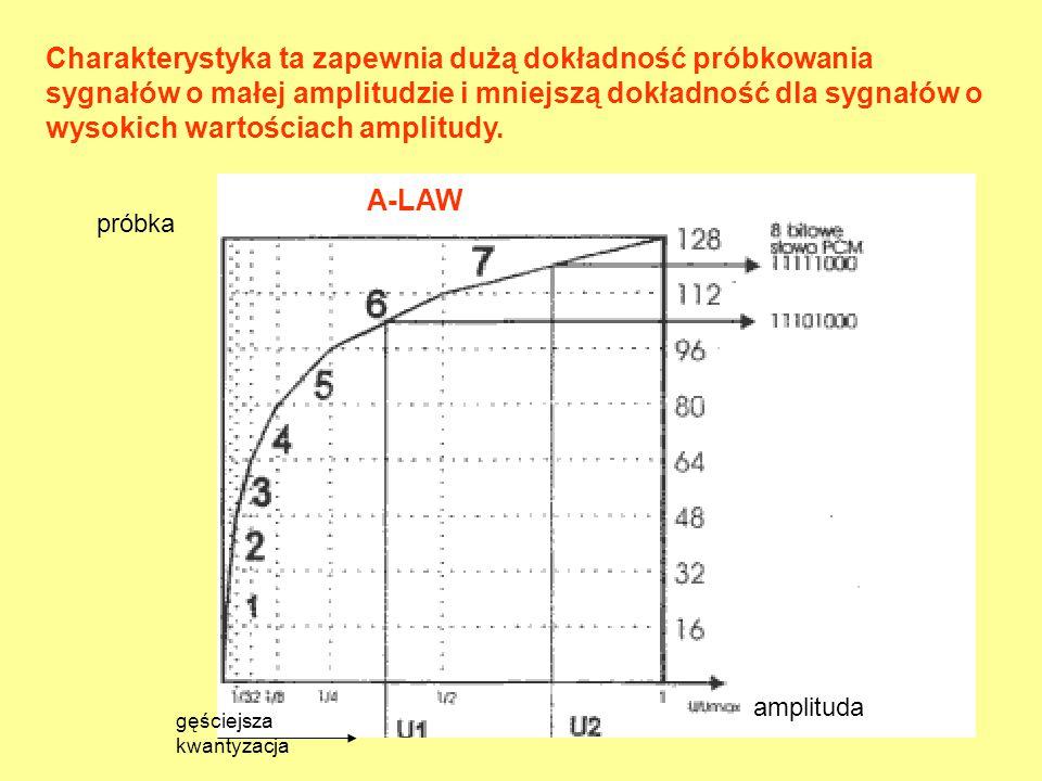 Charakterystyka ta zapewnia dużą dokładność próbkowania sygnałów o małej amplitudzie i mniejszą dokładność dla sygnałów o wysokich wartościach amplitudy.