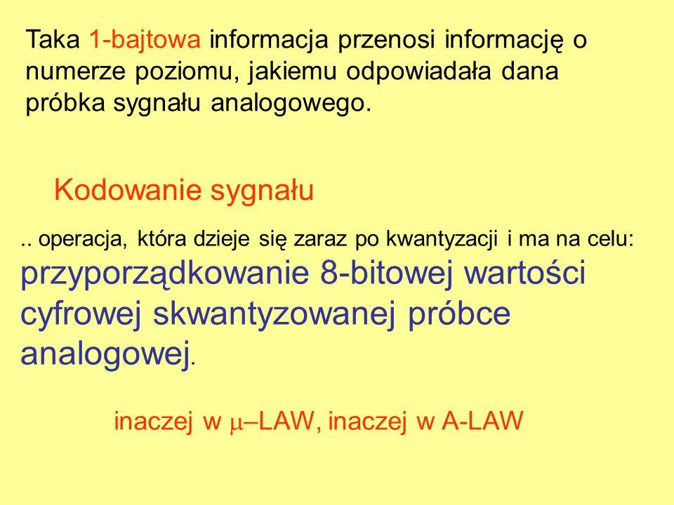 inaczej w –LAW, inaczej w A-LAW