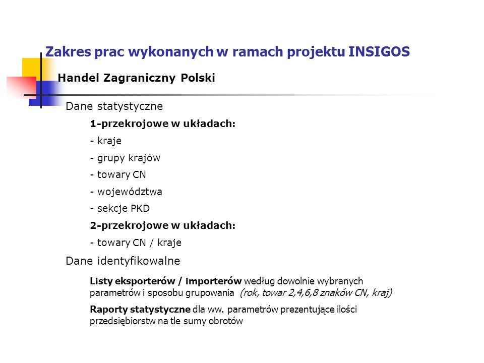 Zakres prac wykonanych w ramach projektu INSIGOS